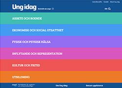 Skärmdump av sidan ungidag.se