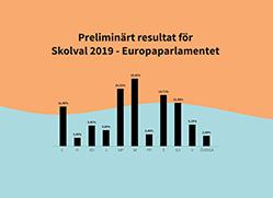 Diagram som visar resultatet i Skolval 2019 till Europaparlamentet
